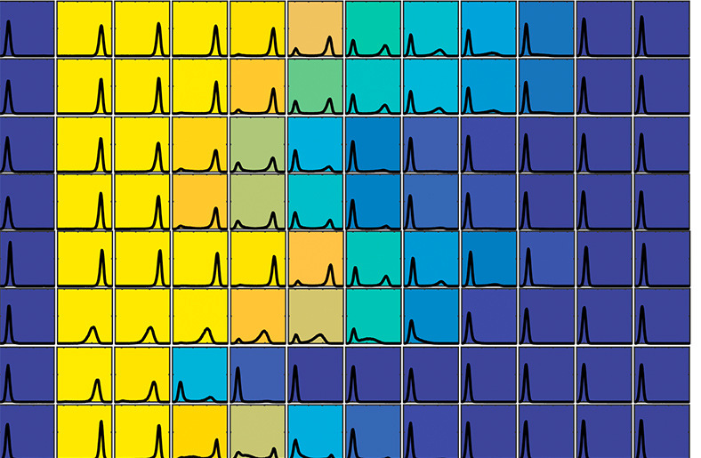 A yellow to blue heat map